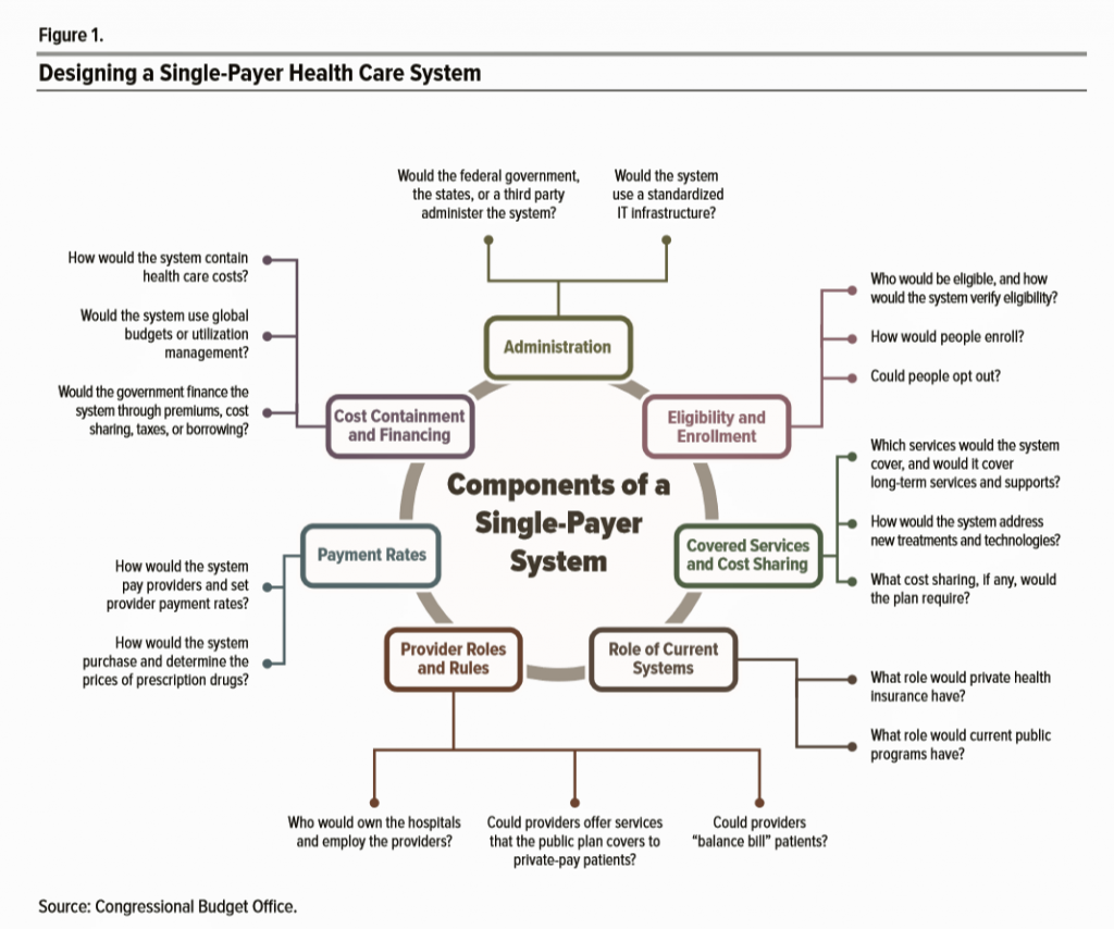 Assessing The Gao S Report On Single Payer Healthcare In America Let S Re Imagine Workflow Health Care Health Care Coverage Medicare Advantage