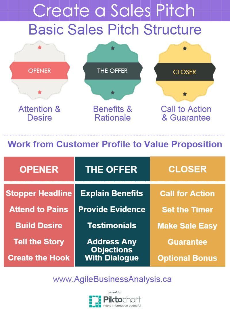 Create a Sales Pitch... #business #customerprofiles # ...