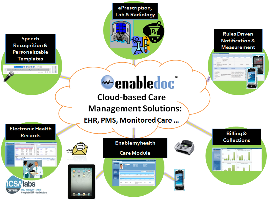Enabledoc is a cloudbased platform that provides an ONC