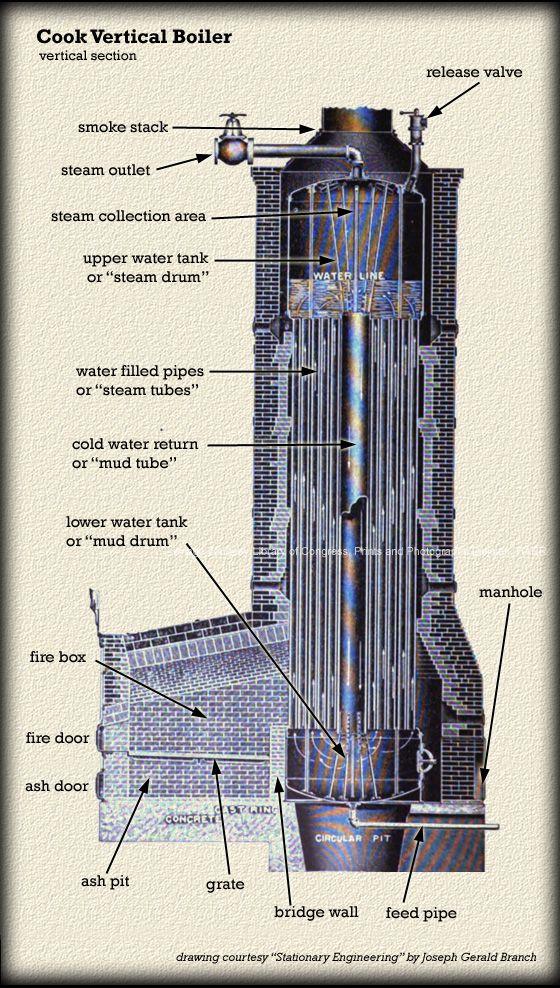Cook Boiler - Cutaway | CC Anatomy | Pinterest