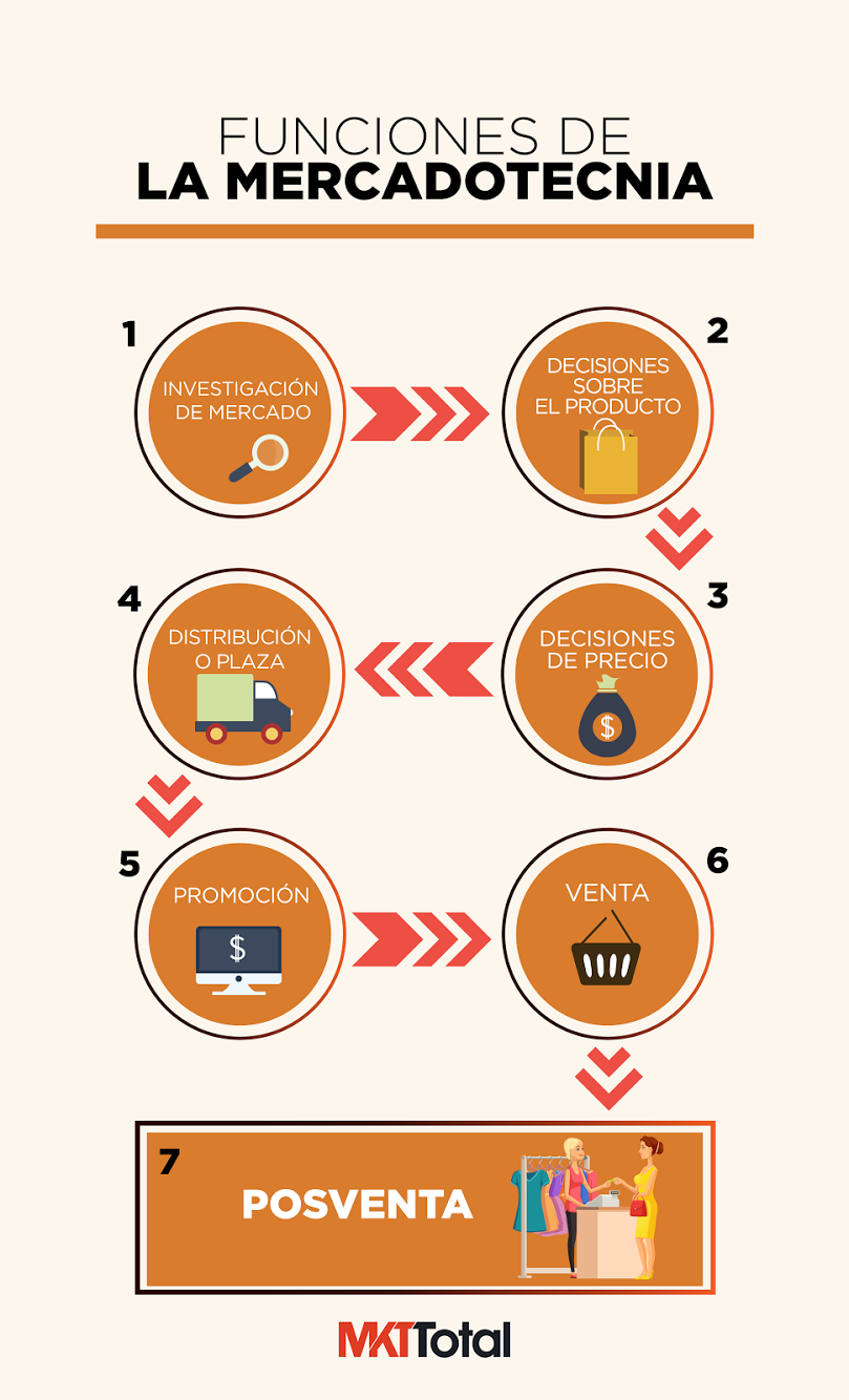 Funciones de la mercadotecnia   MARKETING♡   Marketing