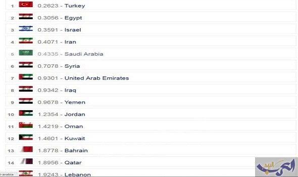 موقع عالمي يضع الجيش العراقي كثامن أقوى…: احتلّ العراق المرتبة الثامنة بين الدول الأقوى عسكرياً في منطقة الشرق الأوسط خلال العام الحالي…