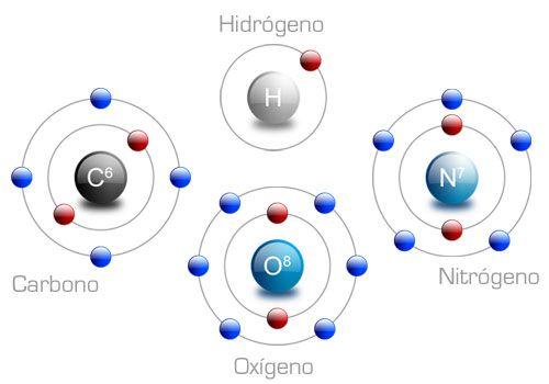 Carbono Oxigeno Hidrógeno Y Nitrogeno Elementos Quimicos