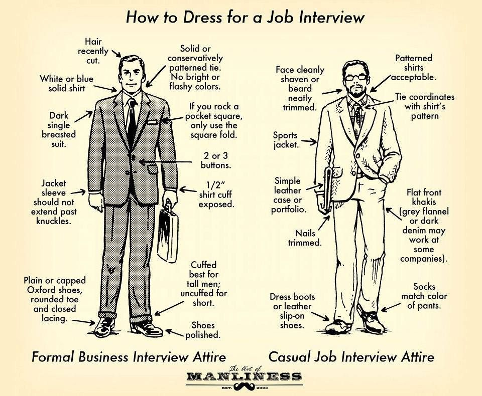 Infographic how to dress for your job interview top 12