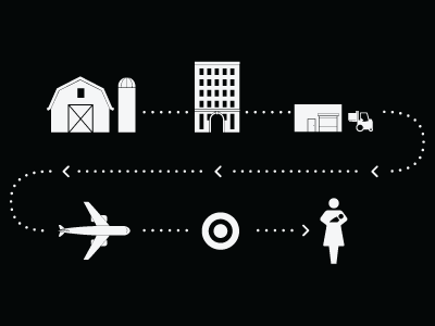 Supply Chain Icons Supply Chain Icon Show And Tell