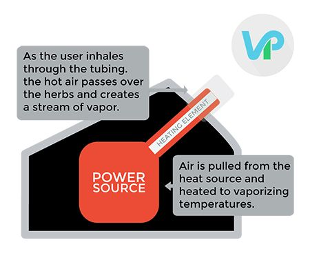 In practice, everything is simpler once you've understood the basics. Vaping  devices consist of two main parts – the battery ...
