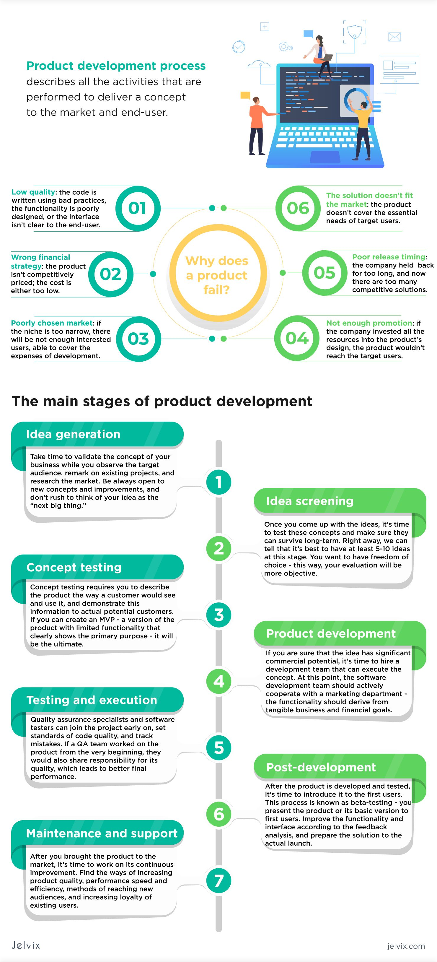 A Full Guide To A Product Development Process Product Development Process Management Infographic Learn Web Development