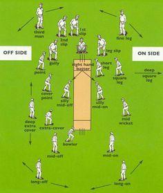 Cricket Fielding Positions Cricket Coaching Cricket Sport Cricket