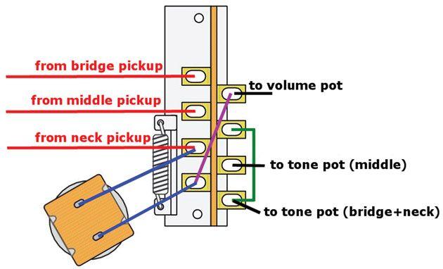 premier guitar wiring diagram mod garage riptide stratocaster wiring wire  guitar diy  guitar  mod garage riptide stratocaster wiring