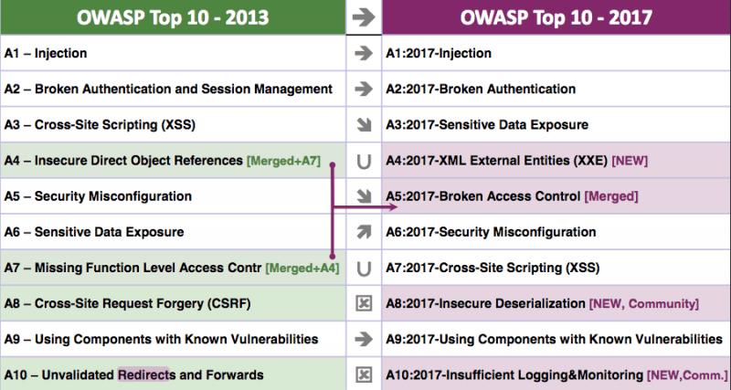 Owasp Broken Web Application Project Tutorial