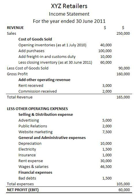 The Income Statement Or Profit And Loss Statement PL Reports