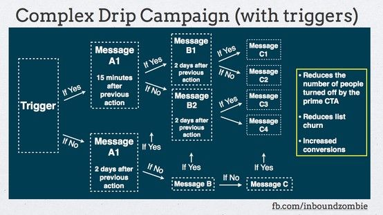 Sample Email Drip Campaign Flowchart  Content Marketing Tips For
