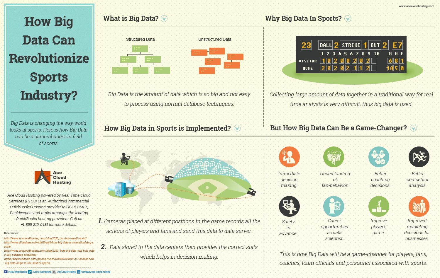 Infographics Blog Acecloudhosting Big Data What Is Big Data Infographic