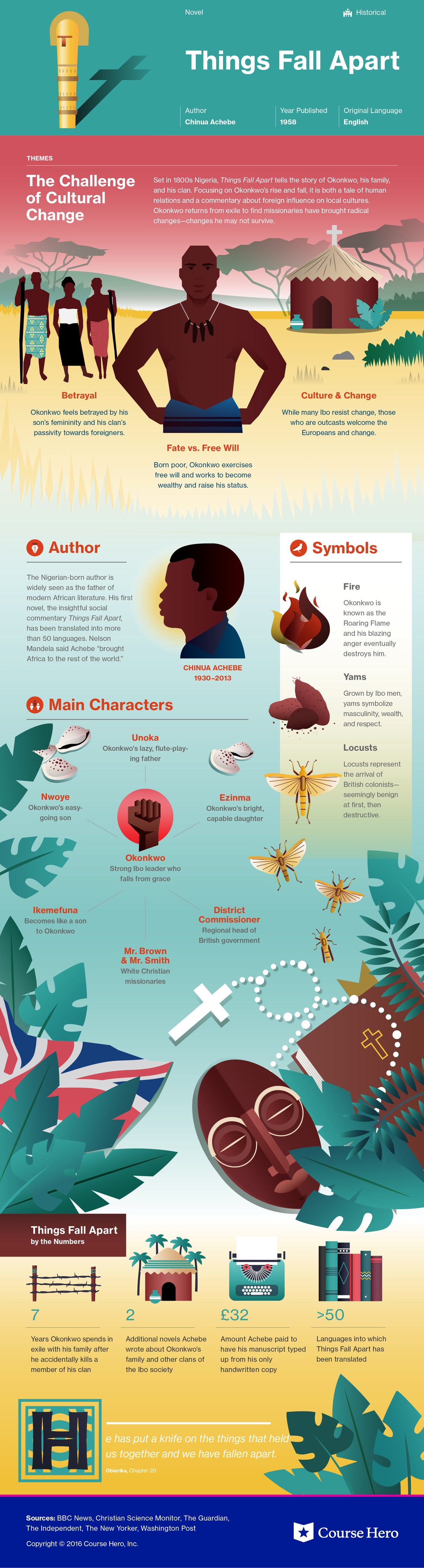Things Fall Apart Infographic