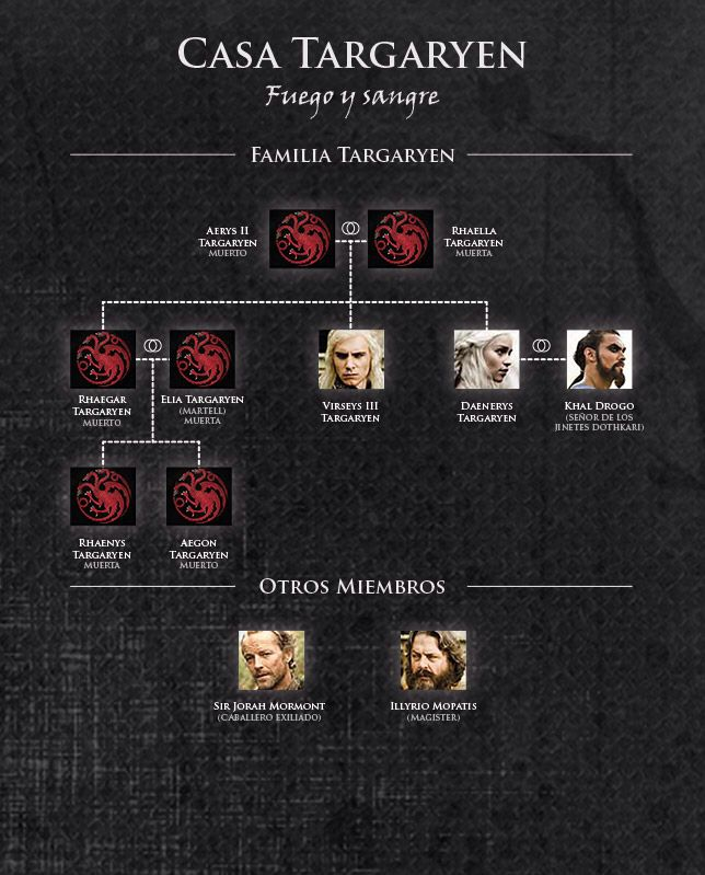 Juego de tronos frases libros y escritores en 2019 for Arbol genealogico juego de tronos