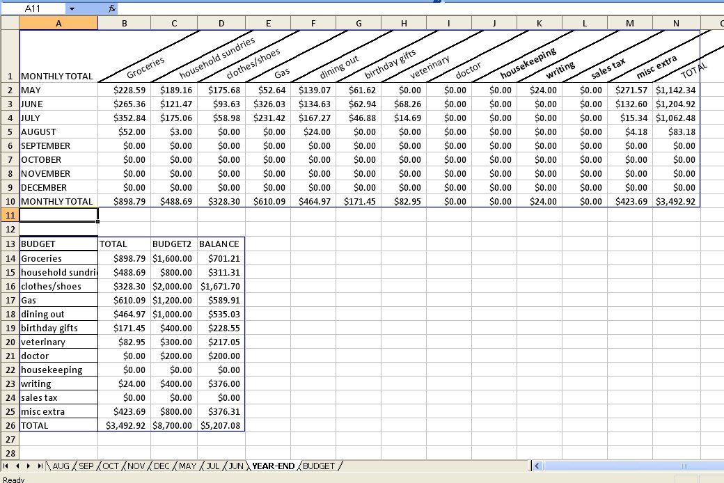 Budgeting spreadsheet to manage household expenses Homemaking - budget tracking template