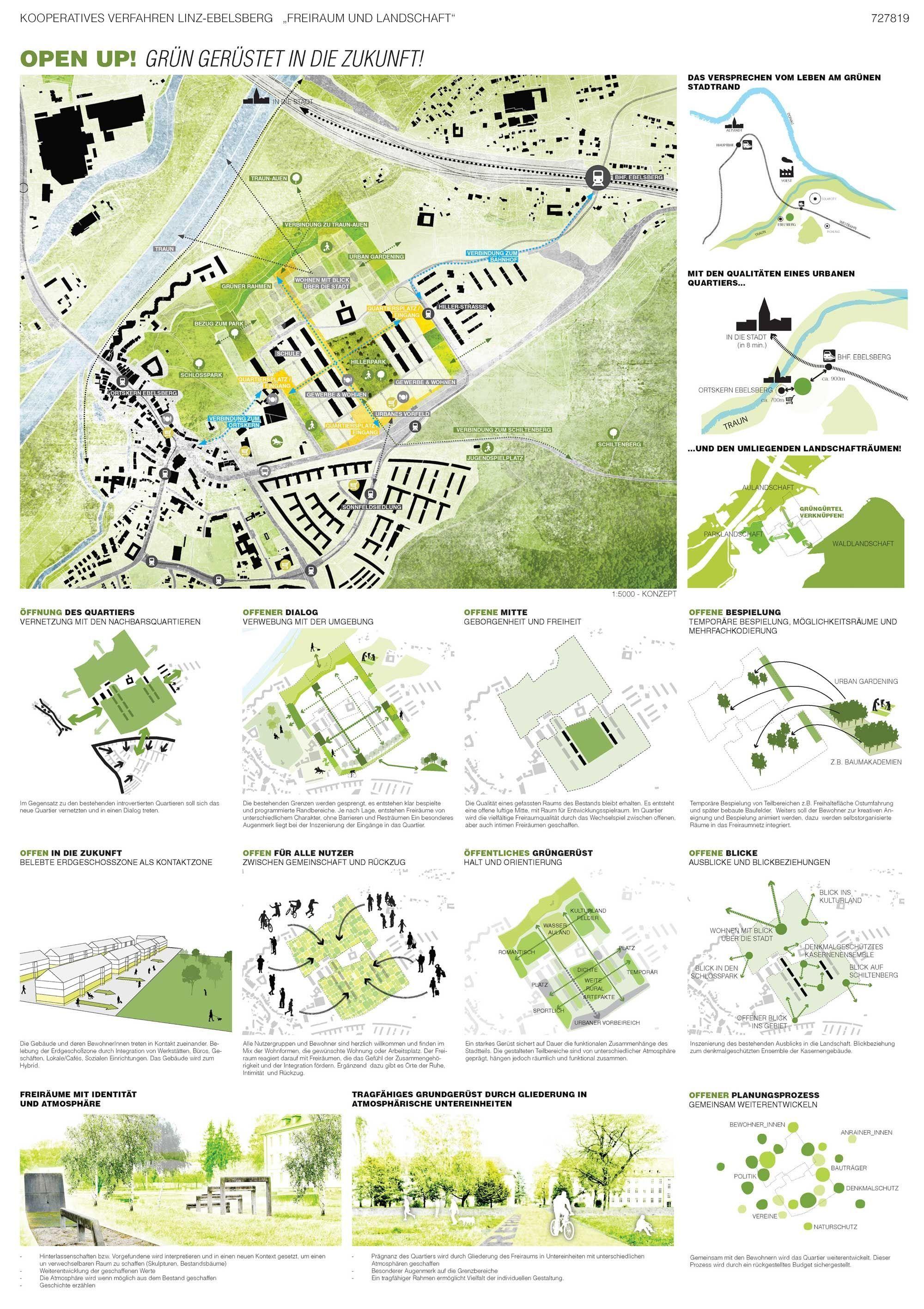Ergebnis: Kooperatives Verfahren Linz-Ebelsberg...competitionline #architektonischepräsentation