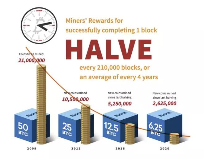 Bitcoin Mining In 2021 Crypto Mining Bitcoin Mining Bitcoin