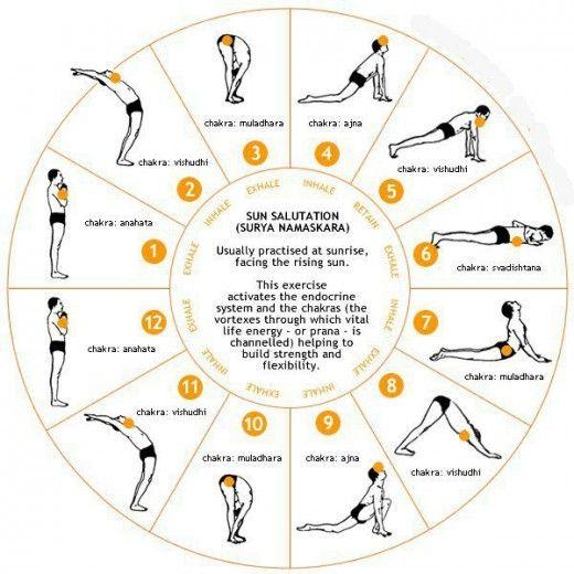 Surya Namaskar - Simple and Ultimate form of Exerc