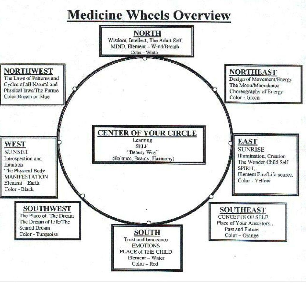 Medicine Wheel Image By Susan