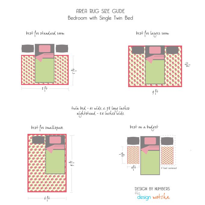A Quick Reference Guide To Area Rug Sizes With Twin Beds Part 4 Of Our Quick Reference Guide To Area Rug S Bedroom Rug Placement Small Bedroom Rugs Rugs Layout