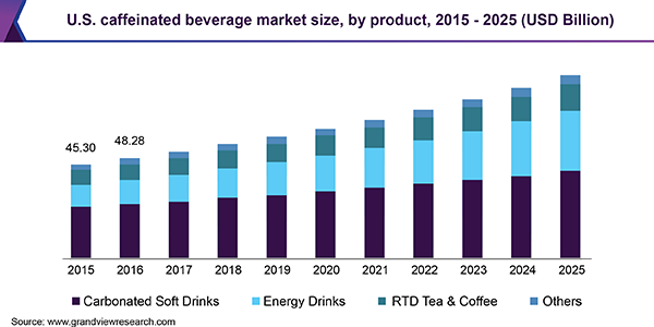 Caffeinated Beverage Market Detailed Analysis By Product