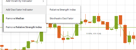 Bollinger Bands, Relative Strength Index, Moving Averages and many more.
