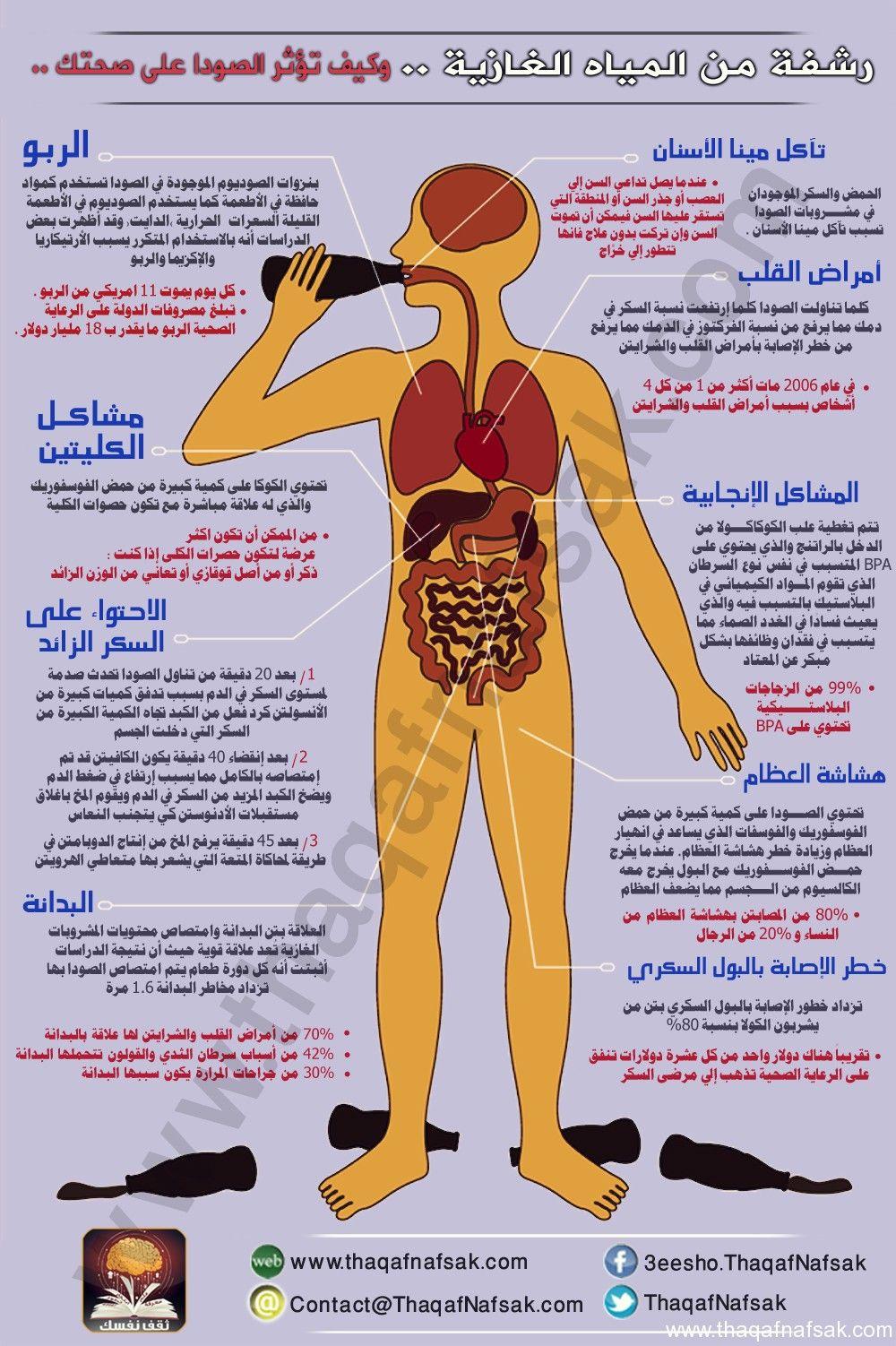 شاهد تأثير المياه الغازية على صحتك انفوجراف ثقف نفسك Medical Information Health And Nutrition The Secret Book