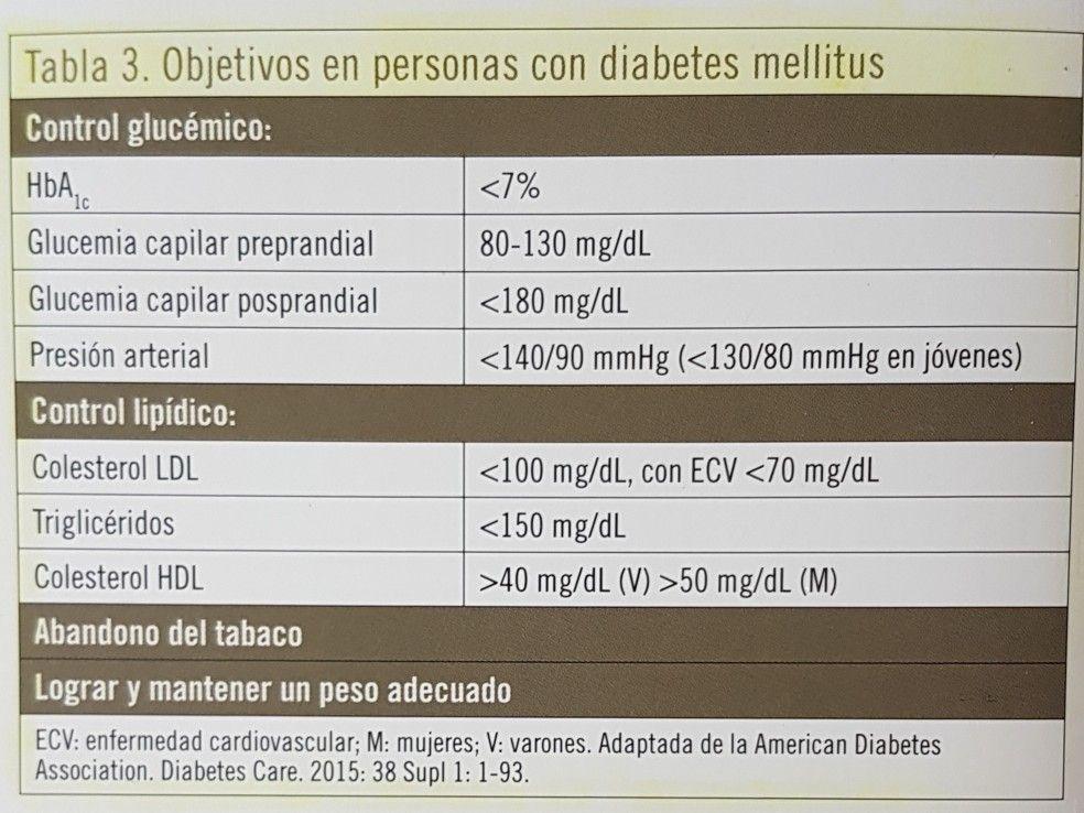 tarjeta de control de diabetes