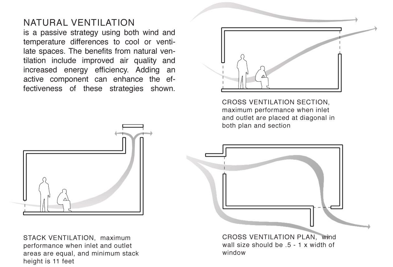 Natural Ventilation Things To Think About When Building
