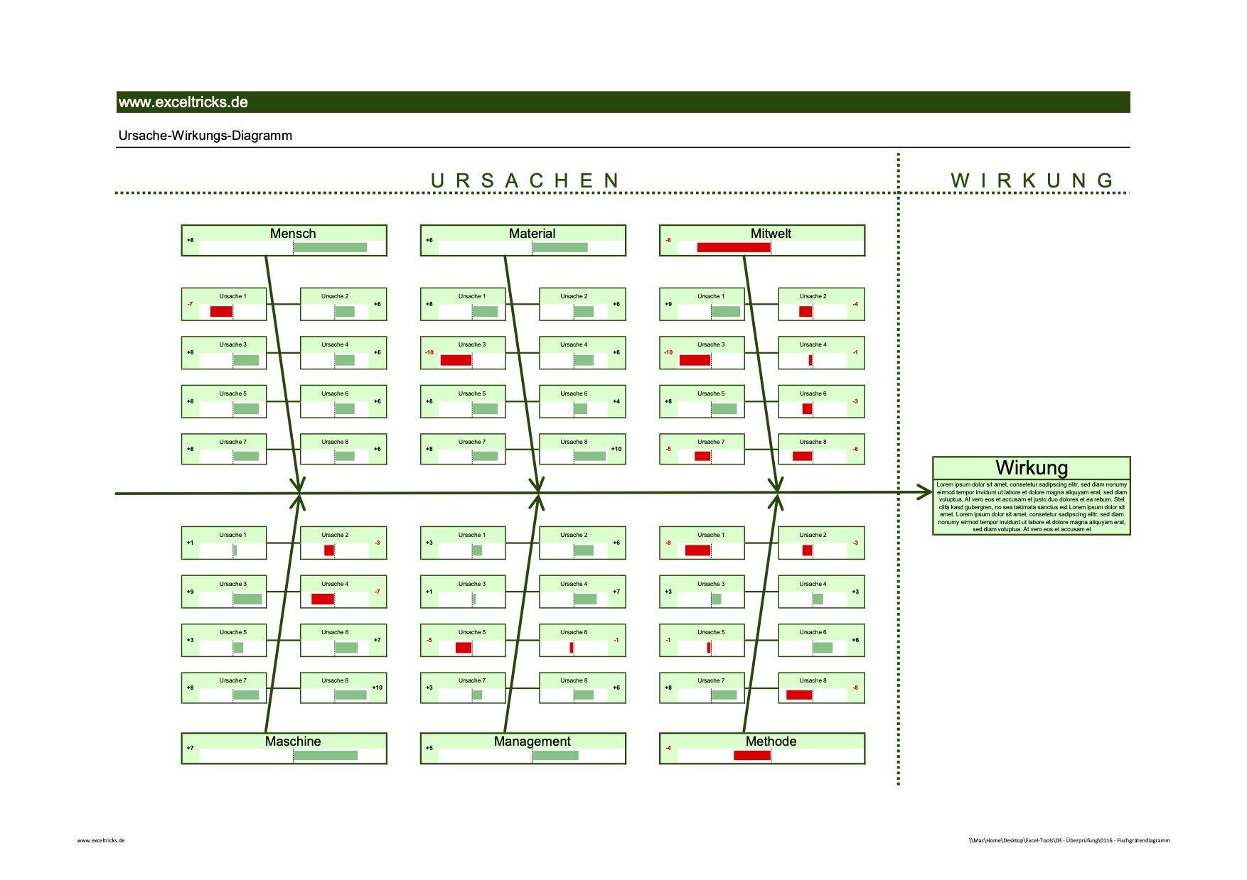 Mit Der Excel Vorlage Fischgratendiagramm Ishikawa Diagramm Ursachen Analysieren Exceltricks In 2020 Excel Vorlage Diagramm Analysieren