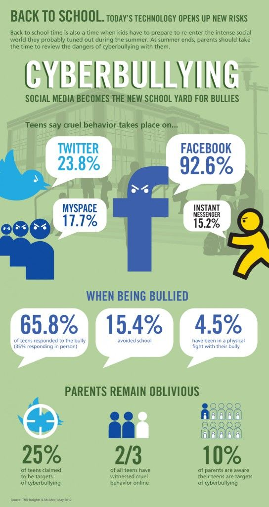 Frightening infographic. Remember to use social media responsibly!  McAfee Cyberbullying Infographic