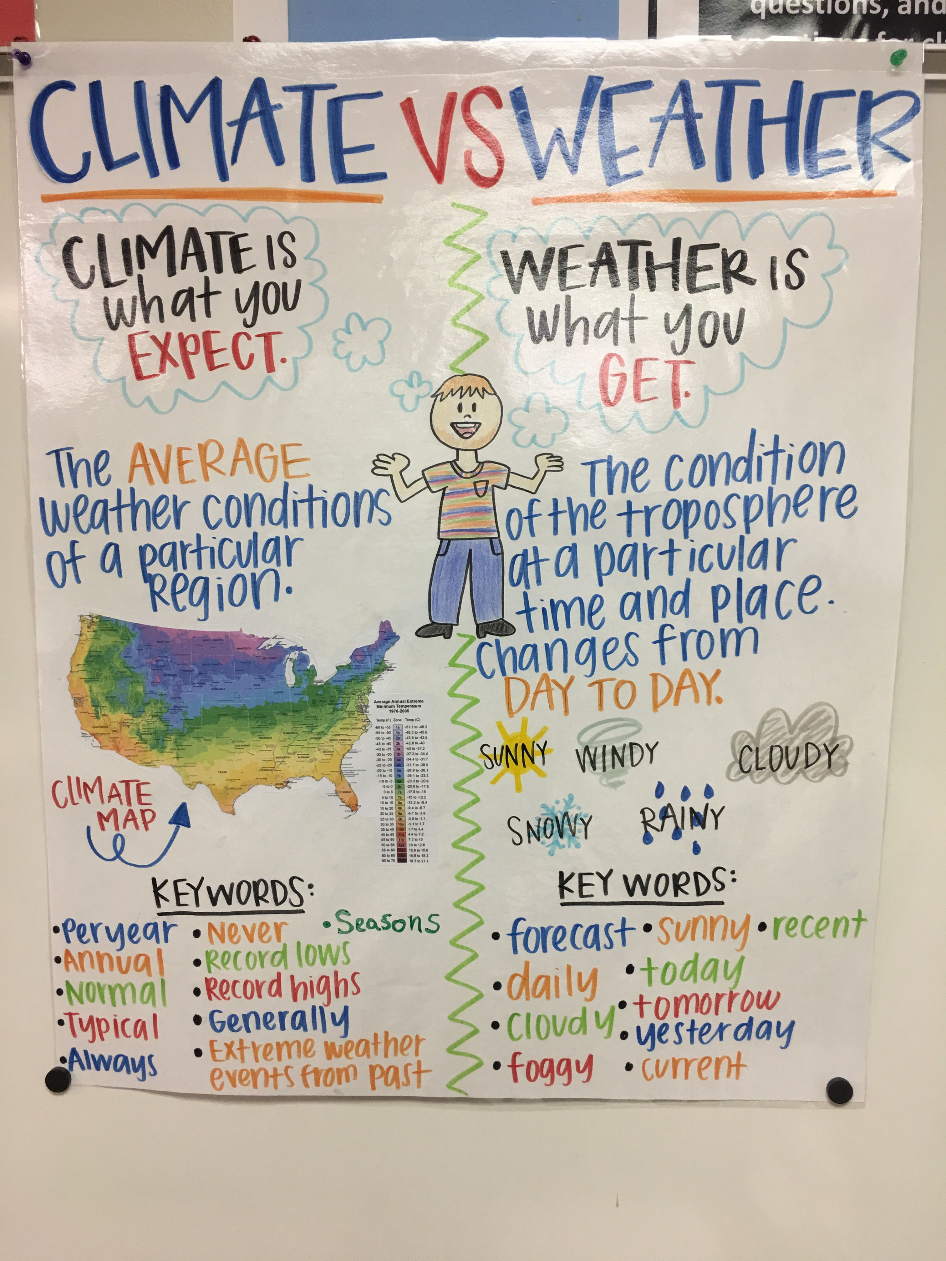 Pin by Haley Taylor on Teaching   Science anchor charts 5th grade [ 4032 x 3024 Pixel ]