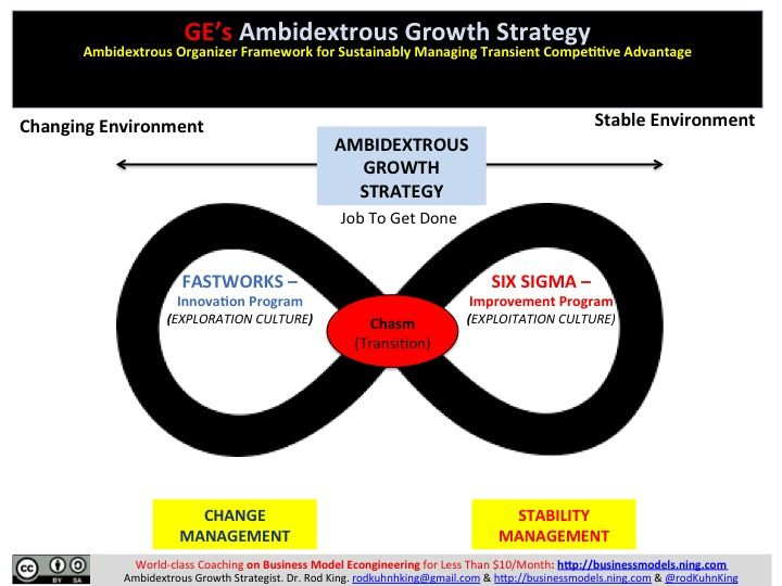 GeS Ambidextrous Growth Strategy  Simple Tools For Accelerating