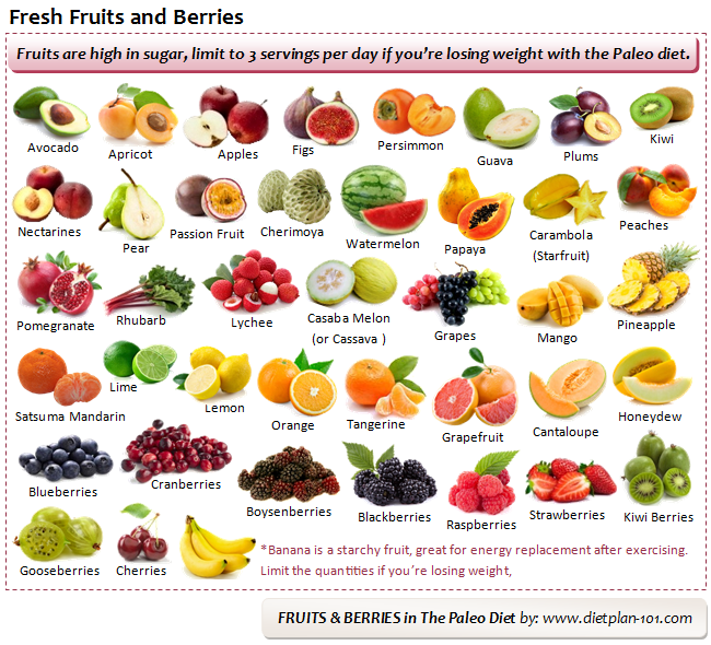 Fruits And Berries In The Paleo Diet Diet Plan 101 Paleo Fruit Paleo Diet Paleo Food List
