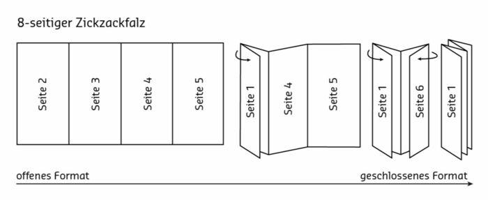 Hervorragend Bastelanleitung oder wie man selber ein Leporello basteln kann NP75