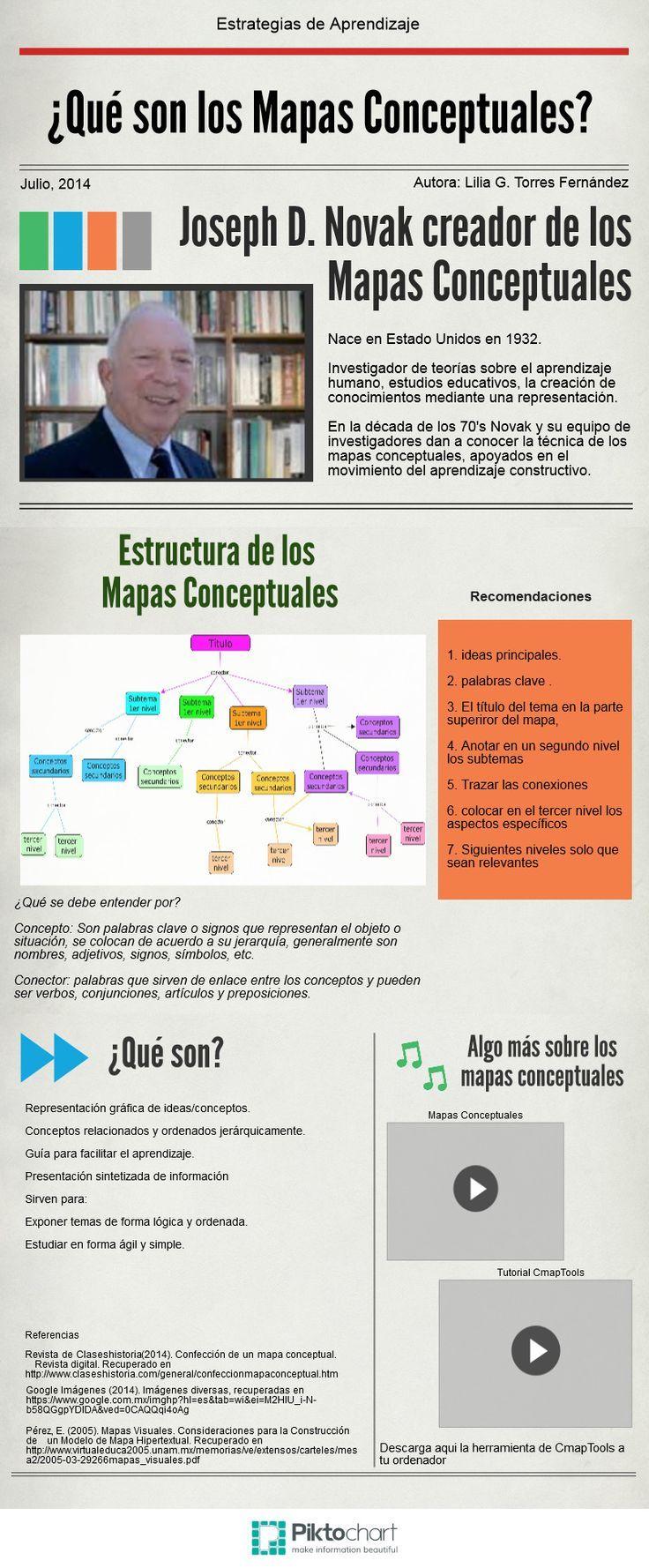 Mapas Conceptuales   @Piktochart Infographic: