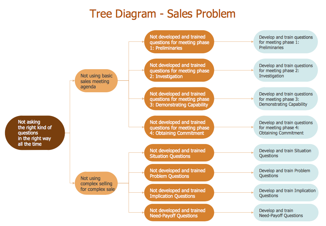 Root Cause Analysis Tree Diagram  Sale Problem Solution