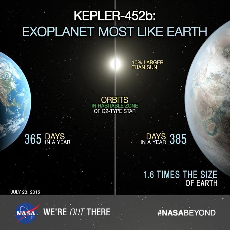 Kepler-452b, verisoara mai mare a Terrei #1 | Space facts ...
