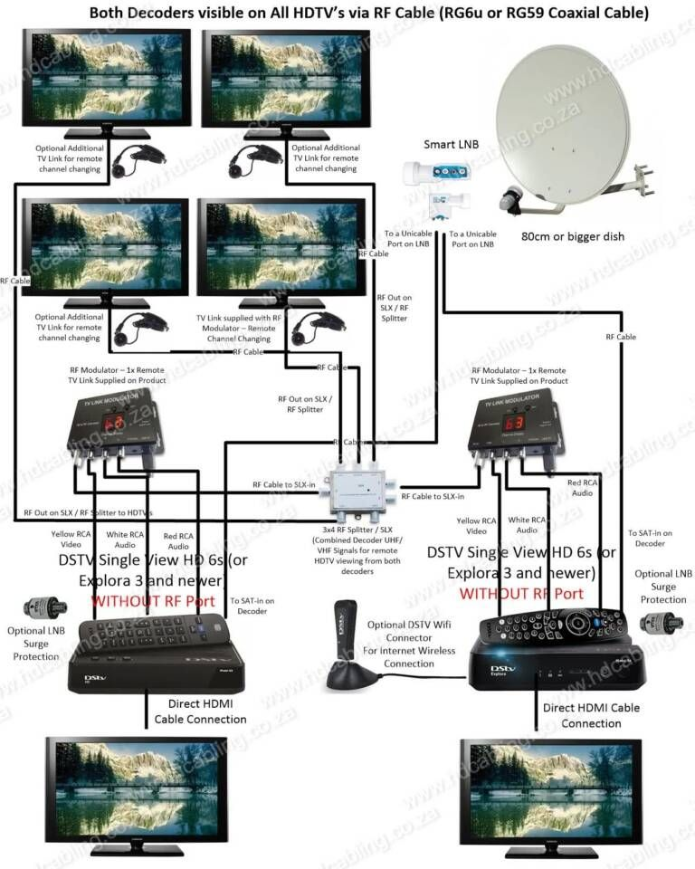 Dstv Xtraview Installation Frequencies Dstv User Bands For Multichoice Explora Hdpvr And Other Deco Installation Cctv Camera Installation Satellite Network