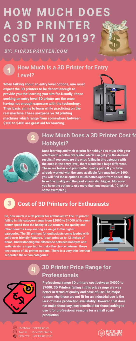 Thinking About Starting A 3d Printing Business If So You Ll Definitely Need To Know The Cost Of A 3d Prin 3d Printing Business 3d Printer Cost Printing Costs