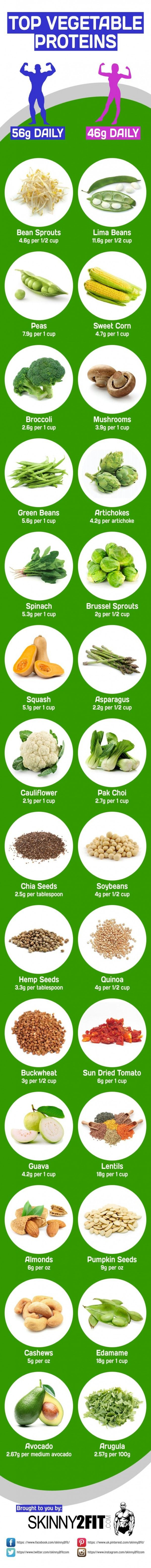 Protein is essential for both muscle growth and repair. Here are some of the top vegetable proteins you could add to your diet. #dietplanstoloseweightforwomen #athletenutrition