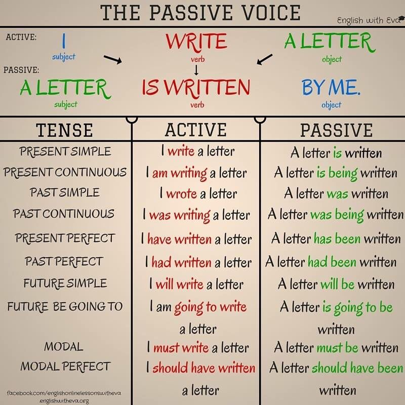 english language tenses The quick and easy guide to learning english grammar tenses  there are only three basic tenses in the english language: the past, the present, and the future the past tense is used for anything that happened before this moment in time.