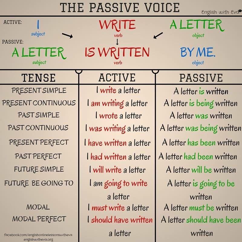 Esl efl grammar the passive voice also teaching english pinterest rh