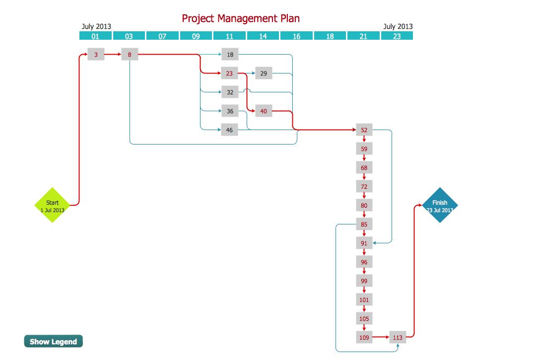 Pert chart project management management seven management and pert chart project management ccuart Gallery