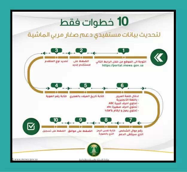 طريقة تحديث بيانات مربي الماشية في 10 خطوات بدليل وزارة البيئة خبرنا Abc Governor Map