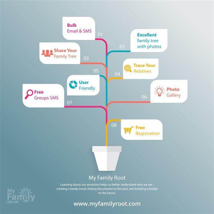 making family trees online akba greenw co