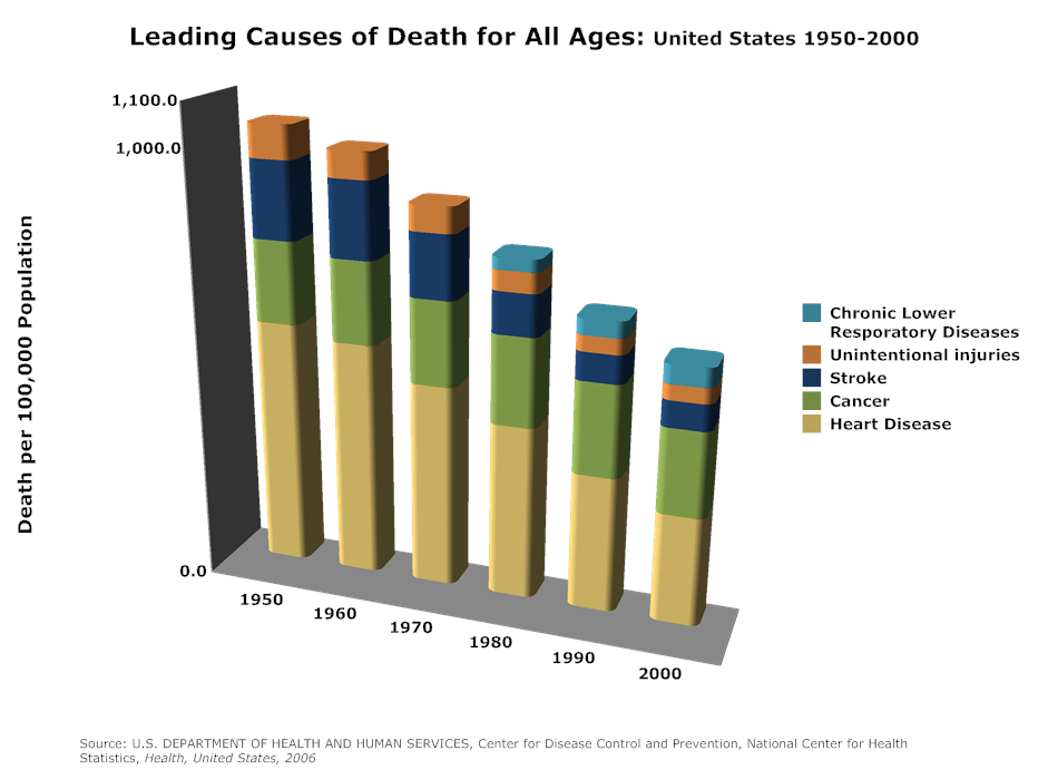 Bar Chart Example  Leading Causes Of Death Per Age Group In The