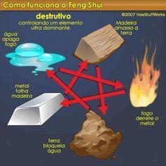 Feng Shui Funcionamento do Baguá e Aprenda a Fazer Sua Fonte