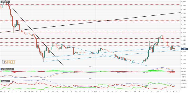 Top 3 Price Prediction Bitcoin, Ripple, Ethereum There's